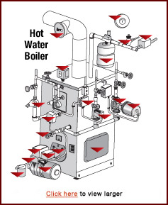 System 2000 hot water boiler boiler for Energy saving hot water systems