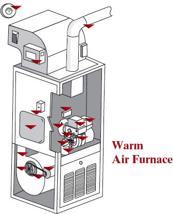 propane furnace wiring diagram with Warmairfurnace on Hot Water Heating System Schematic likewise Generac Guardian 14kW Standby Generator also WarmAirFurnace also Watch together with 8284.